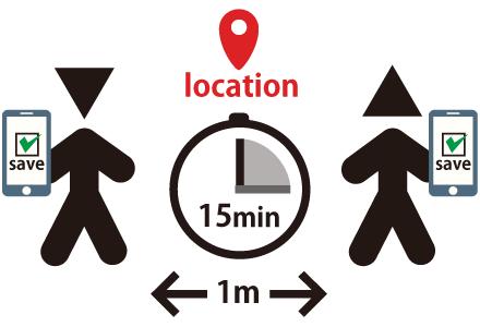 改定案:GPSで現在の位置情報も取得する