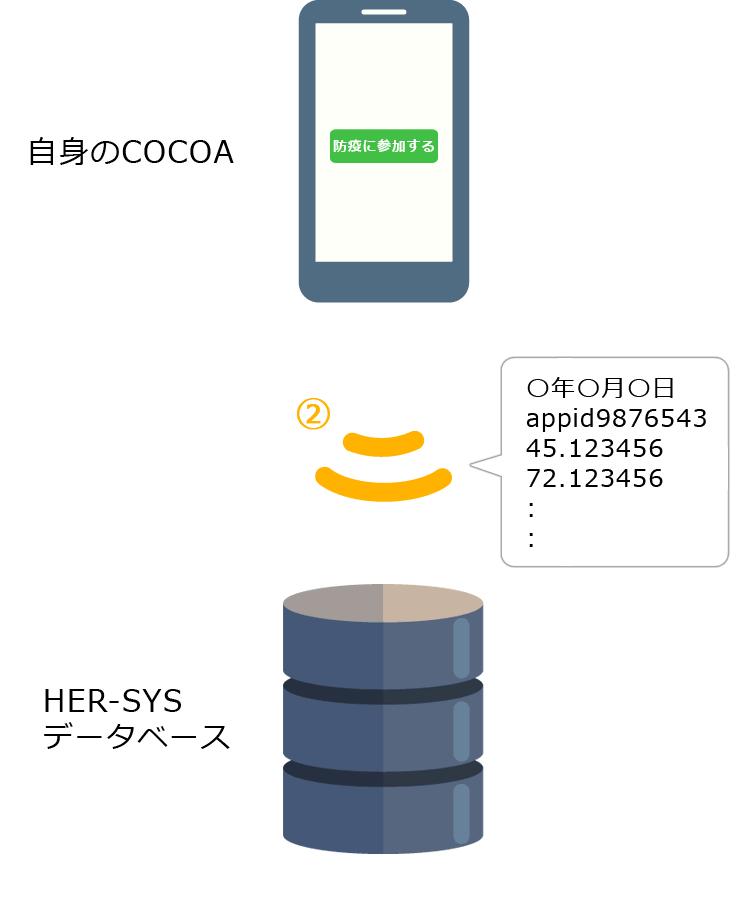 改定案:防疫に参加ボタンを押したあとにHER-SYS DBに送信